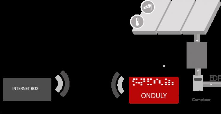 onduly onduleur autoconsommation alarme photovoltaique monitoring surveillance supervision. Black Bedroom Furniture Sets. Home Design Ideas